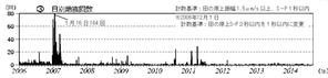 91 2006年から 地震回数