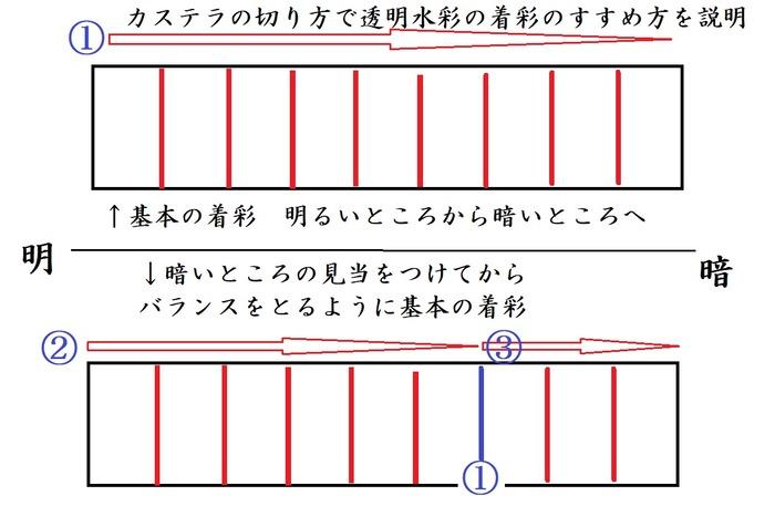 透明水彩の着彩のすすめ方の例外をカステラの切り方で説明