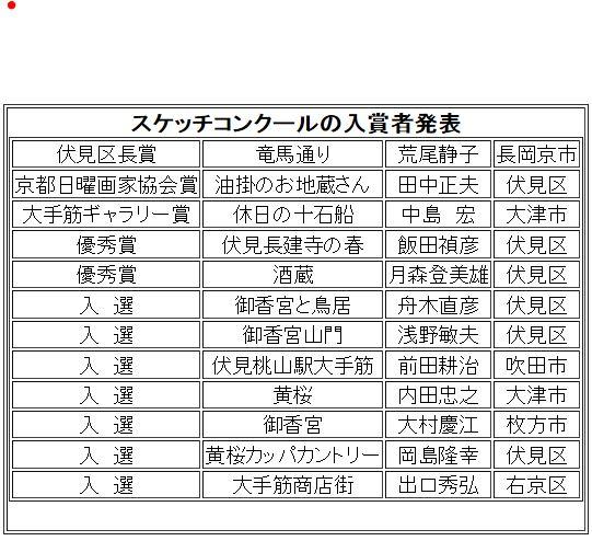 27伏見スケッチコンクール入選者