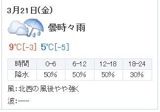 20伏見明日の天気