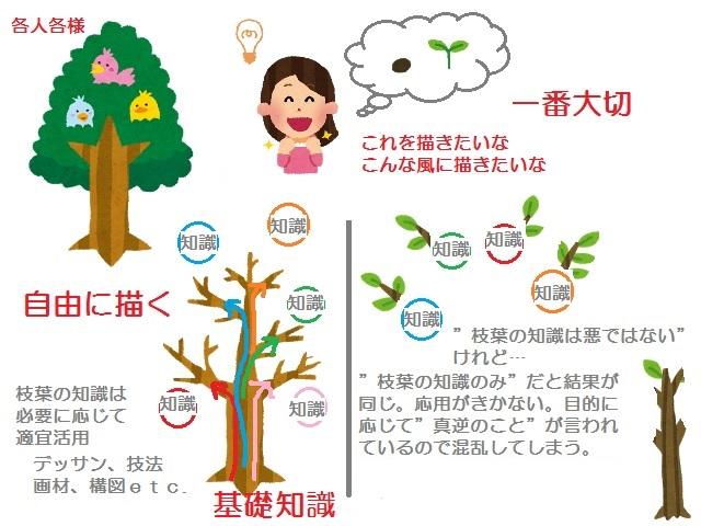 基礎知識と枝葉の知識2