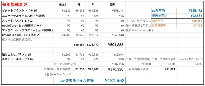 au楽天スマホ価格比較毎年機種変更
