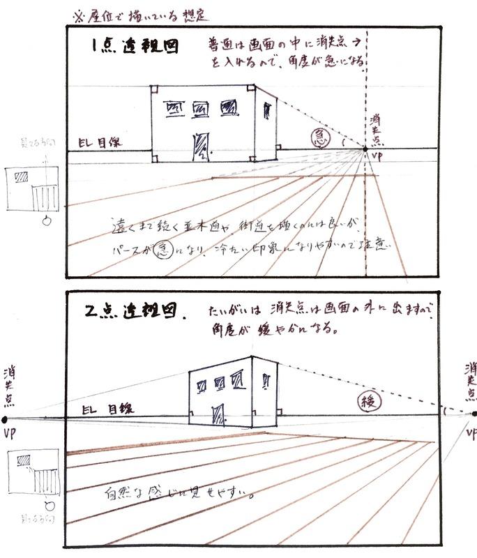 カルチャーハウス香里ケ丘4月で出たパースの質問「一点透視図と二点透視図」