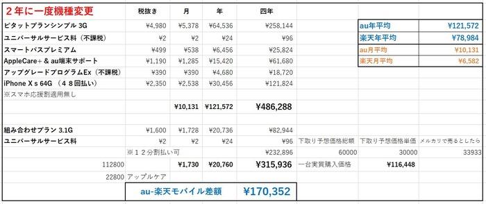 au楽天スマホ価格比較2年に一度機種変更