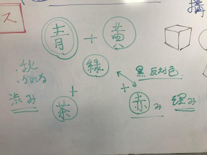 生徒さんは「感覚の言語化」は不要