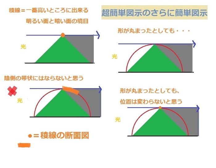 稜線超簡単図示断面図編