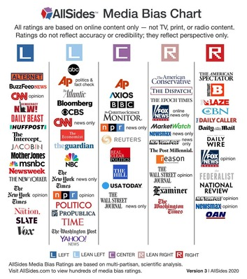 Media bias chart 02