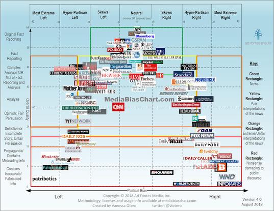 Media bias chart 04