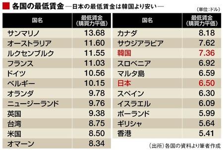 【経済】低すぎる 日本の最低賃金は「韓国以下」 2020年の適切な最低賃金は1313円