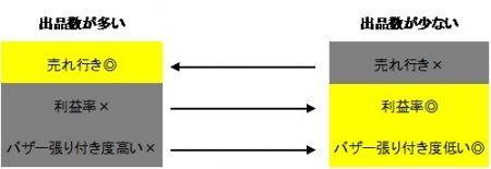 【金策】職人のきほん―商材の特徴と出品のコツ―【ランプ】