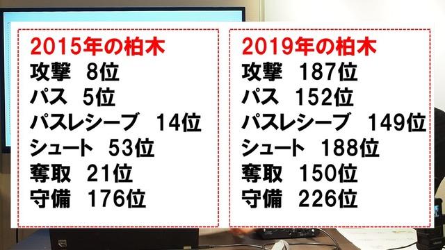 ◆悲報◆浦和の10番柏木陽介さん、劣化がデータにもしっかり現れていると有名浦和ファンサイトに晒される…ファンも見放した?