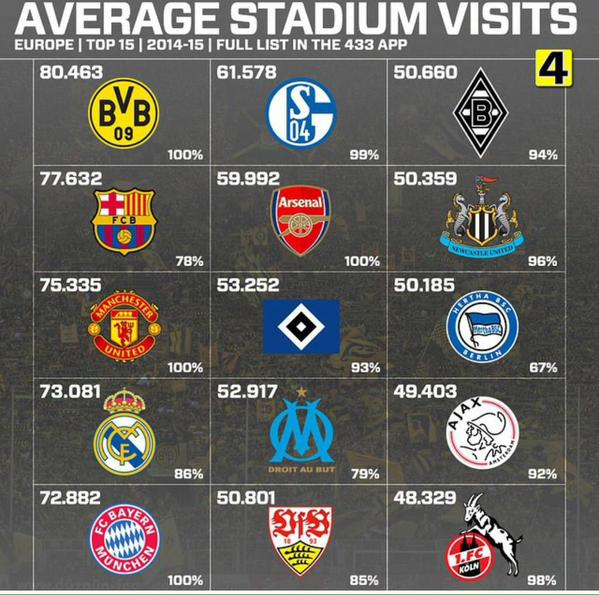 """◆ランキング◆今季欧州で最も""""客入りがよかった""""クラブは? 驚異の動員率100%クラブも!"""