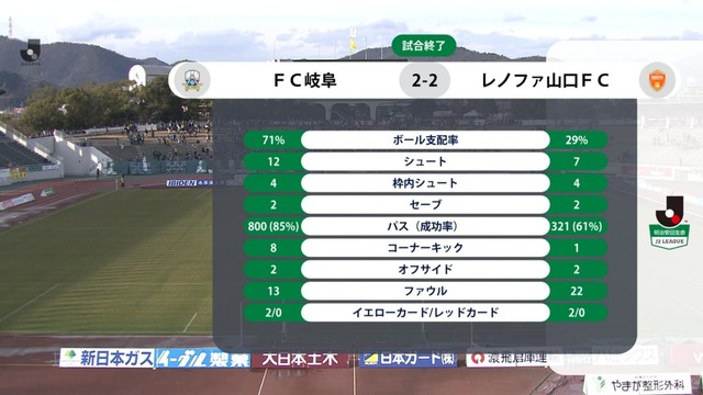 ◆J小ネタ◆パス800本!支配率71%!岐阜の大木サッカーが面白いと話題に!