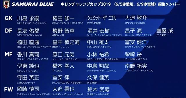 ◆悲報◆JFA、代表発表会見で香川真司の所属を間違え、久保建英の名前を間違える
