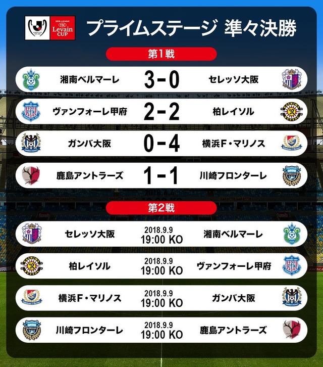 ◆ルヴァン杯◆R8-2nd 湘南2戦目引き分け合計2-5でC大阪に勝利、柏AG差でJ2甲府を振り切る、G大阪2戦目も完敗合計7-1で鞠に完敗、鹿島2戦目勝利で川崎を破る