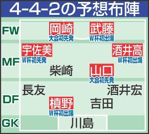 ◆日本代表◆西野ジャパンポーランド戦怖すぎる予想布陣?先発6人代え!武藤岡崎2トップ 、左SH宇佐美右SHに高徳か? by 報知