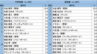 ◆アース出身◆ケイスケ・ホンダ、高校生が好きなスポーツ選手7位、メッシ10位