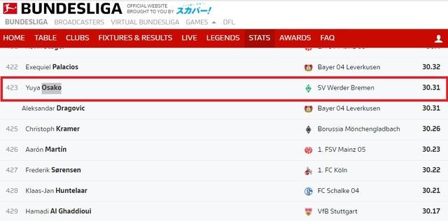 ◆ブンデス◆最高速ランキング、大迫勇也衝撃の30.31Kmで489人中423位…日本人NO1は堂安33.79KmNO2長谷部33.3Km