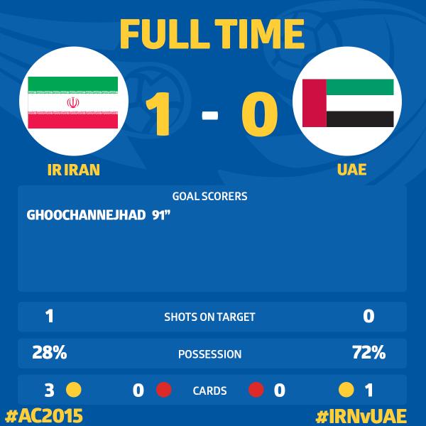 ◆アジア杯◆C組最終節 イランがUAEを終了間際の先制点で破りグループ首位!日本の相手はUAE濃厚