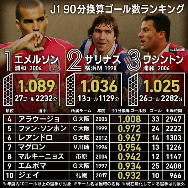 ◆各種ランキング◆1位はやっぱりあの人、J1外国人FW90分あたり得点率ランキング