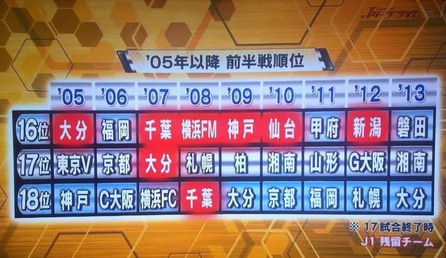 ◆J小ネタ◆確率1/9 今試される大宮アルディージャの残留力