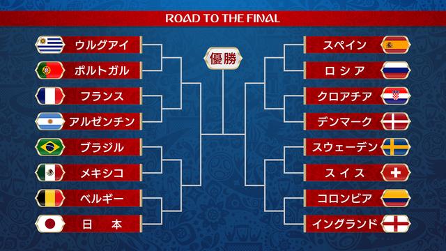 ◆W杯小ネタ◆決勝トーナメント表をみて改めて思うこと…