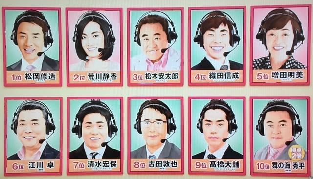 ◆朗報?◆ヒルナンデス!好きなスポーツ解説者3位に松木安太郎、セルジオ越後は14位