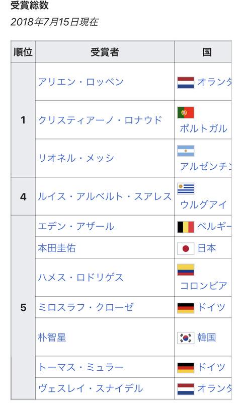◆W杯記録◆W杯本戦でのFIFA公式MOM回数ランキングの5位に本田圭佑がいると話題に!1位はロッベン・ロナウド・メッシ