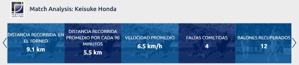 ◆悲報◆パチューカ本田圭佑さんもう走れない、今節走行距離73分でわずか5.5Km、通算90分平均5.5Km