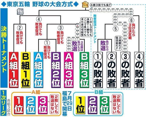 ◆朗報◆東京五輪野球競技、参加6カ国すべてが仲良く決勝トーナメントへ