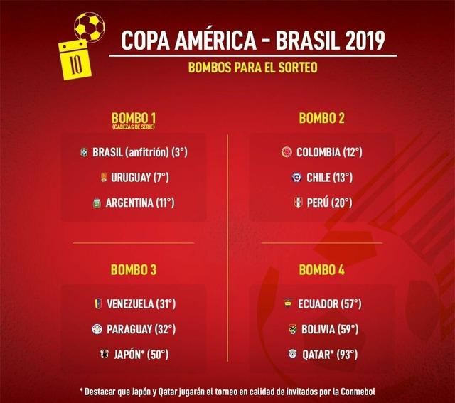◆コパ・アメリカ◆組み合わせ抽選ポッド決定!日本はベネズエラ、パラグアイとともにポッド3