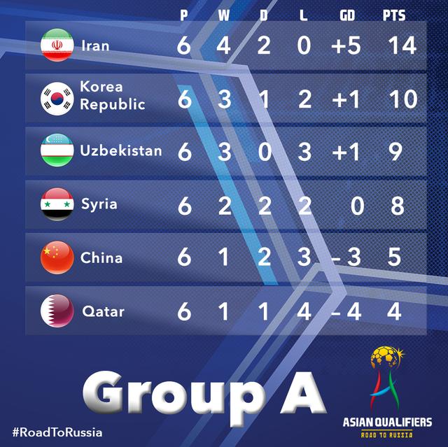 ◆W杯予選◆アジア最終予選A組の順位表について語るスレ……イラン1強、まだ中国にも可能性があるという