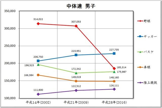 ◆小ネタ◆中体連男子部員数グラフ、サッカー部微増に比べ野球部の推移がまるで魔球フォークボールのようだと話題に!