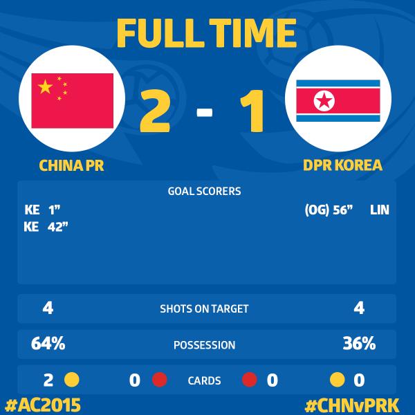◆アジア杯◆B組最終節の結果 中国は北朝鮮に追い上げられるも辛くも逃げ切り!ウズベクはサウジ突き放し快勝!
