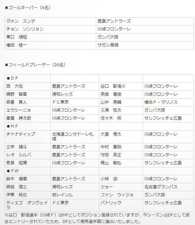 ◆Jリーグ◆優秀選手賞受賞選手30名発表!王者川崎Fから最多10名が受賞ジョー、チャナティップら受賞