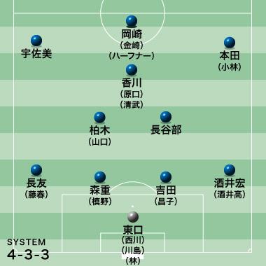 ◆日本代表◆3月シリーズに挑む24人の「全ポジション序列争い」をチェック!