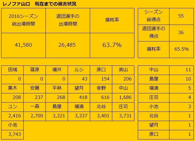◆J小ネタ◆J1各チームの退団選手の今期出場時間データが興味深いと話題に!ダントツ1位 名古屋の1万7千分