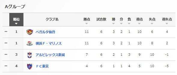 ◆ルヴァン杯◆A組最終節 仙台OGで東京を振り切る、横浜扇原のFKで新潟に競り勝つ⇒1位仙台、2位横浜FMがGL突破