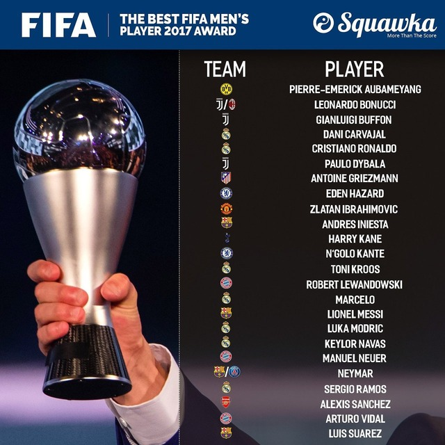 ◆FIFA◆FIFA年間最優秀賞候補24名発表!レアルからロナウド・モドリッチなど最多7名ノミネート、バルサ・ユーベ・バイエルンから3名ずつ