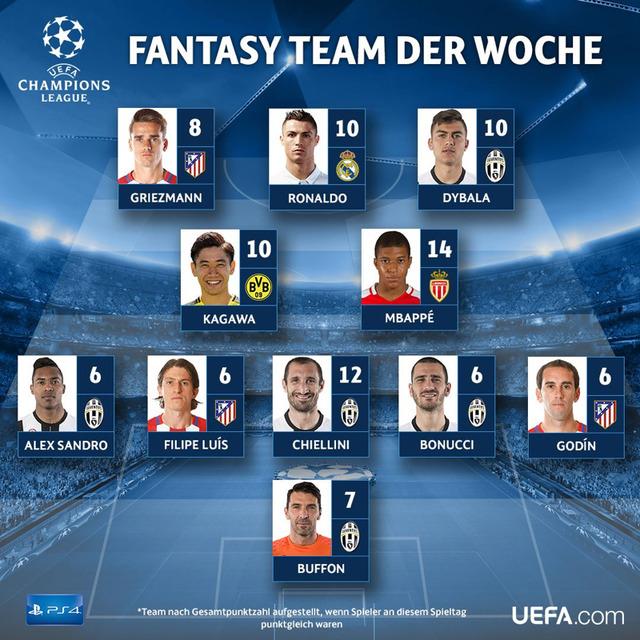 ◆UCL◆香川真司UEFA公式のベスト11にも選出される