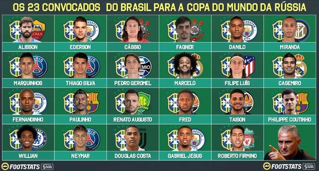 ◆ロシアW杯◆ブラジル代表早くも本戦登録メンバー23名発表!ネイマール、ジェズス、マルセロら順当に選出、アウベスは負傷で選外
