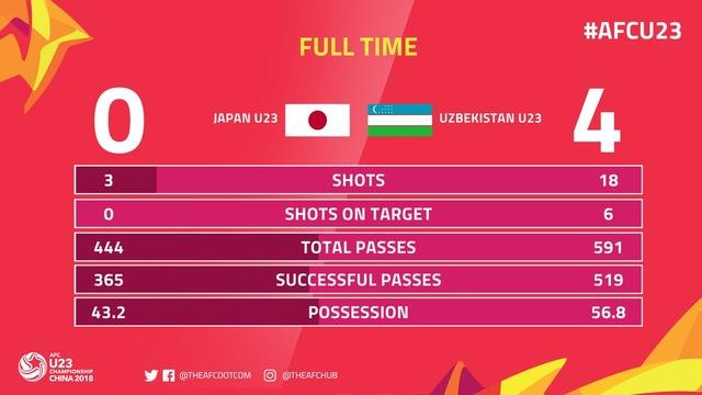 ◆AFC U23◆準々決勝ウズベクに惨敗、選手個々よりも森保一監督の気になる部分