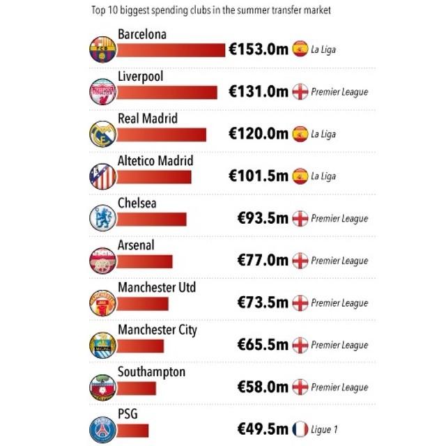 ◆移籍市場◆この夏ここまでのクラブ別ご購入額ベスト10!1位バルサ、3位リバプール、3位レアル・マドリー €1億超え4クラブ!
