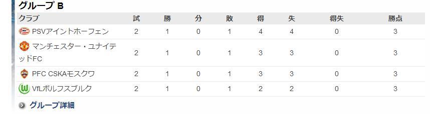 ◆CL小ネタ◆真の死の組はグループB?2節終了時点で全チーム勝ち点3得失点差0でワロタwww