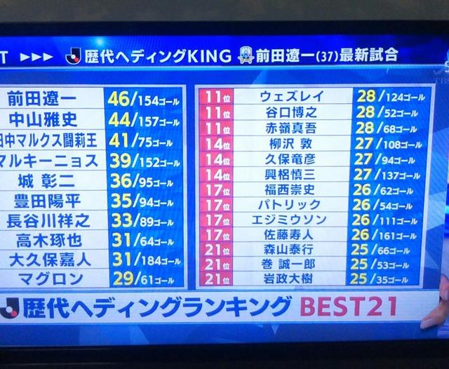 ◆Jリーグ◆J1歴代ヘディングゴールランキングが話題に!DFなのに闘莉王が41Gで3位と驚異的