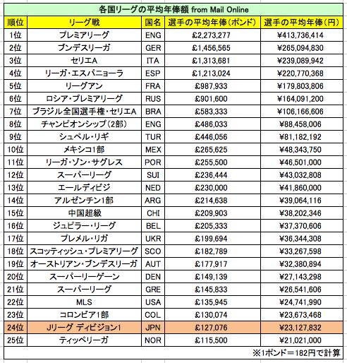 ◆ランキング◆Jリーグの選手年俸平均は「アジア3位」。世界1位の英プレミアはJの12.5倍