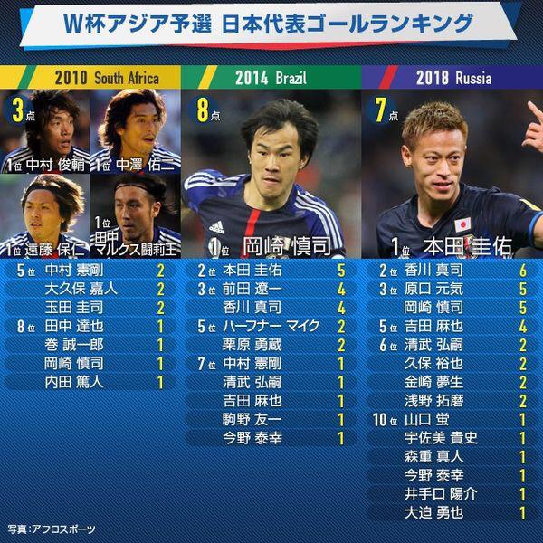 ◆日本代表◆W杯予選過去3大会得点&アシストランキングを見て気づくこと…吉田w