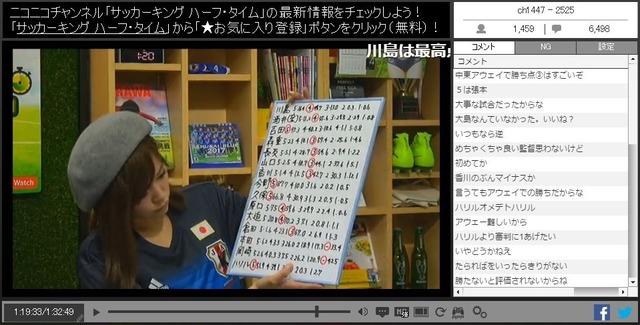 ◆悲報◆香川真司選手サカキンのニコ生番組で圧倒的FLOP認定(´・ω・`)