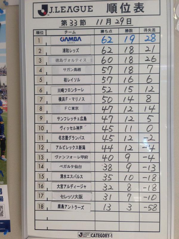 ◆J小ネタ◆G大阪クラブハウスのJ1順位表www3位徳島・・・