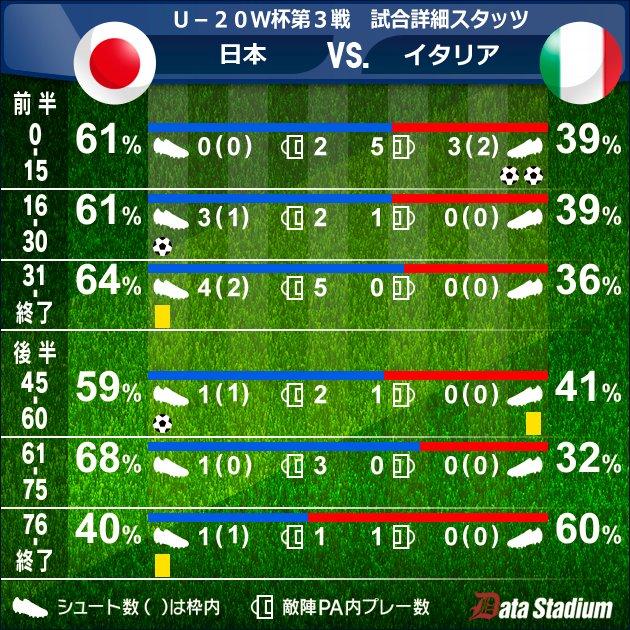 ◆U20W杯◆日本×イタリア 76分以降イタリアのポゼッションが急に上がっててワロタwww
